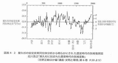 歴史時代の気候変動