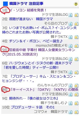ありがとうございます!ブログ村 注目記事 3記事ランクイン! (^^)