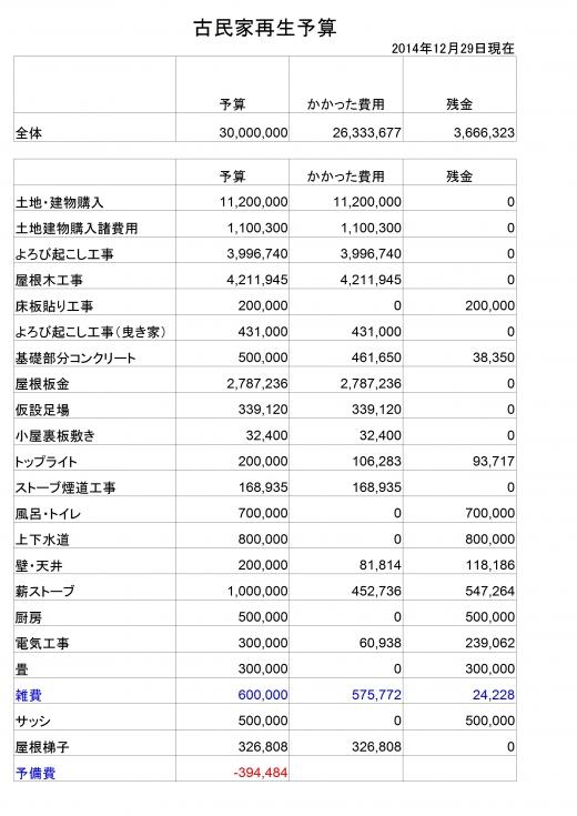 全体予算20141229
