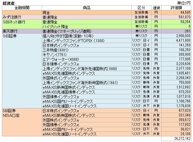 総資産(2015.2)