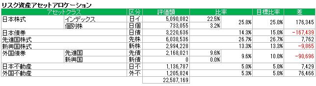 アセットアロケーション(2015.2)