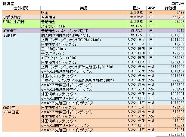 総資産(2015.3)
