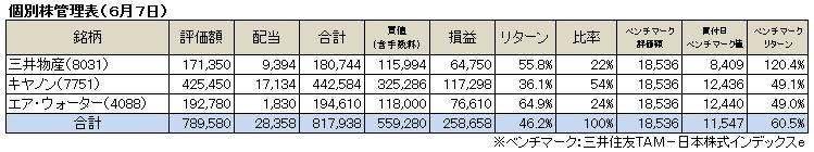 個別株成績(2015.6)