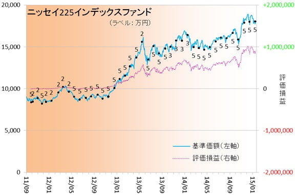 日経ETF150101