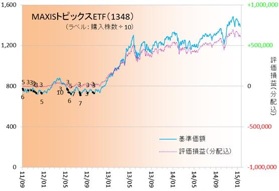 日経ETF150102
