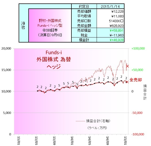 外国株式150102