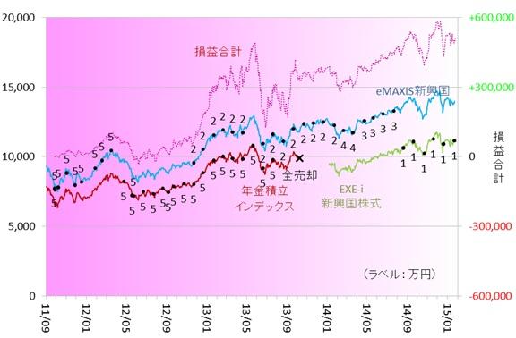 新興国株式150103