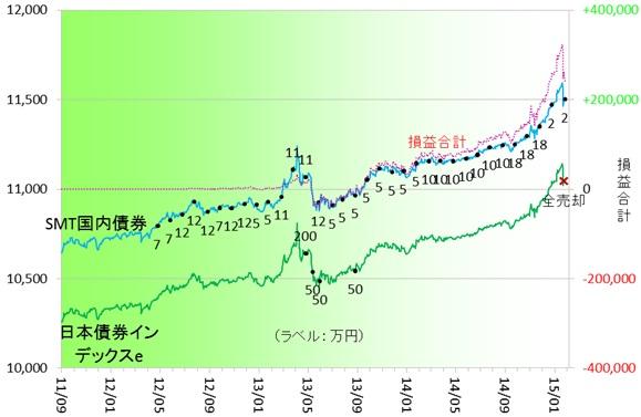 国内債券150101