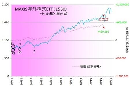 外国株式150107