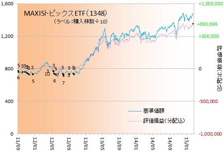 日経ETF150203