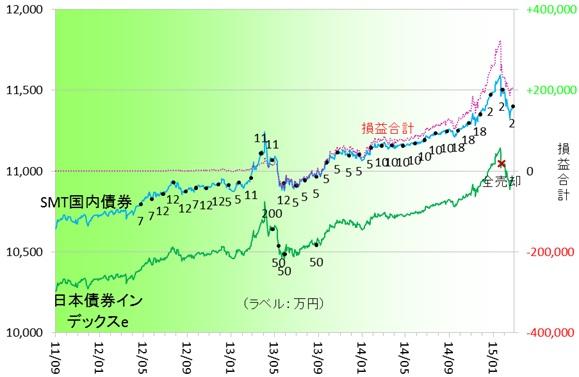 国内債券150201