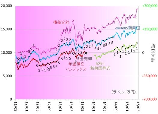 新興国株式150401