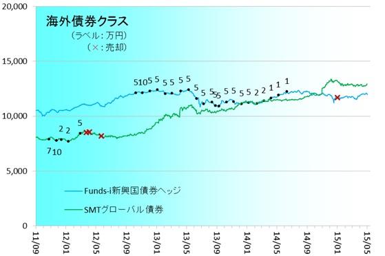 海外債券150501