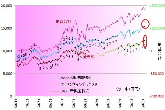 新興国株式150502
