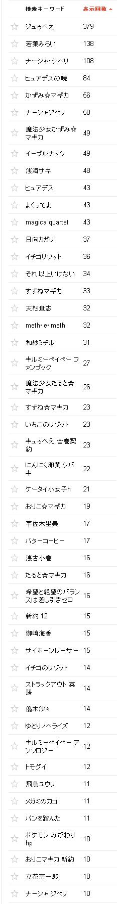2015/03/02の検索クエリ一覧(ウェブマスターツール)の上位