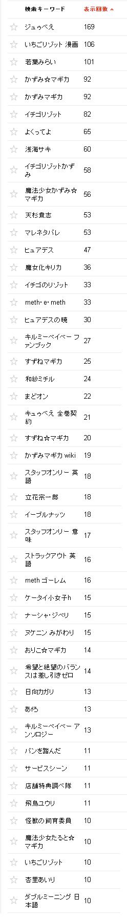 2015/06/02の検索クエリ一覧(ウェブマスターツール)の上位