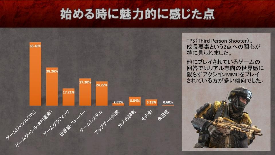 基本プレイ無料のRPG+TPSが融合したRPSオンラインゲーム『HOUNDS(ハウンズ)』 強化失敗時の破損防止アイテムが新登場!第1回ユーザーアンケートの集計結果も公開