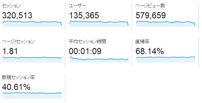 2014年PV数などAnalytics記録