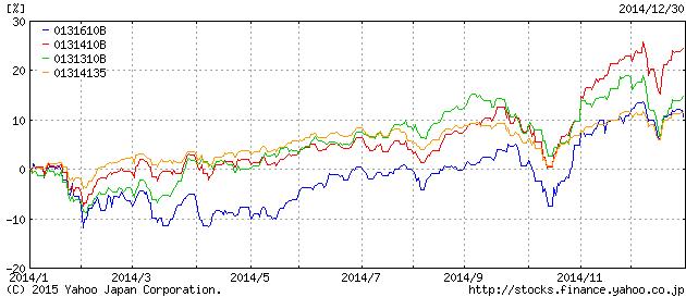 株式インデックスのパフォーマンス2014年
