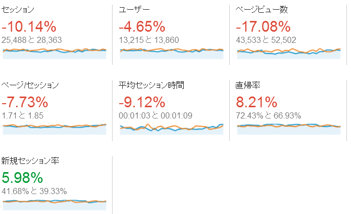 2014年12月のGoogle Analytics
