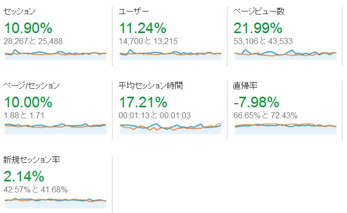 2015年1月 アクセス解析