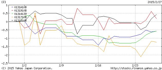 債券インデックスのパフォーマンス2015年2月