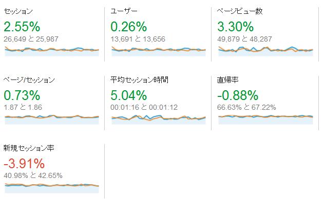 当ブログのアクセス解析 2015年2月