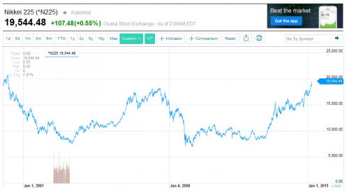 Nikkei 225 チャート15年