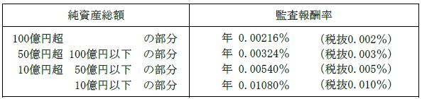 ニッセイTOPIX 監査費用
