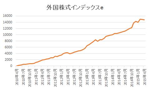 外国株式インデックスe 純資産推移