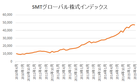SMTグローバル株式インデックス 純資産推移