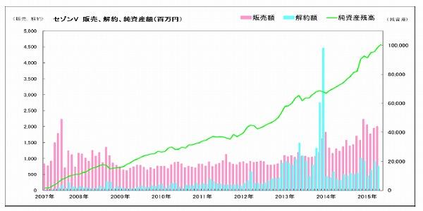 セゾン・バンガード・グローバルバランスファンド 1000億円突破