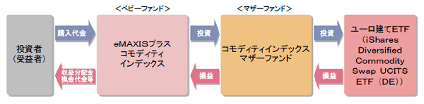 eMAXISプラス コモディティインデックスの仕組み